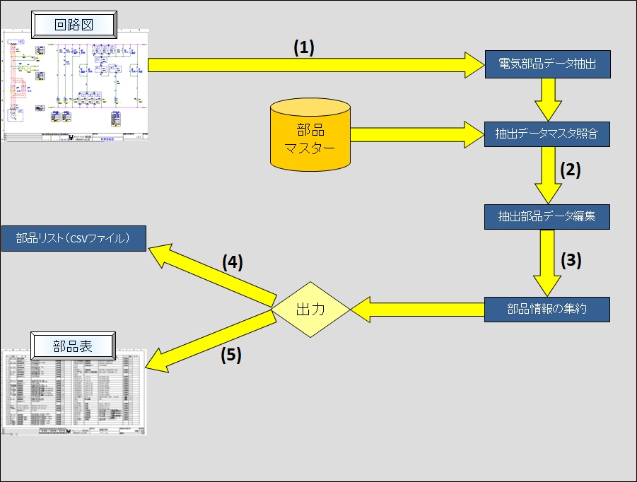 ACAD-Parts 作図・部品集計フローイメージ