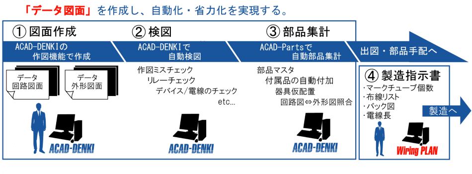 電気制御CAD ACAD-DENKI 特徴